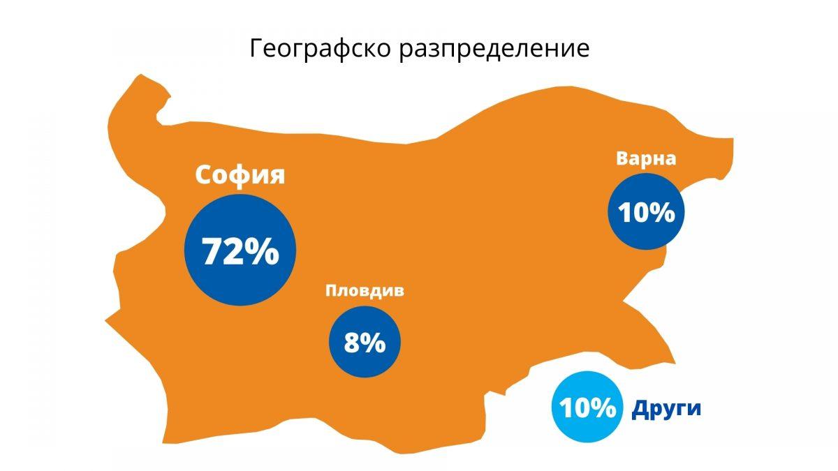 Географско разпределение