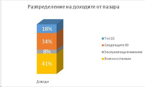 Разпределение на доходите от пазара в проценти между топ 10, следващите 90, заслужаващите внимание и всички останали преводачески агенции